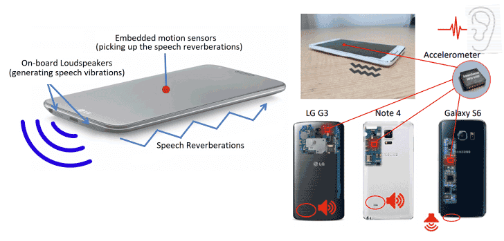 android accelerometer speech reverberations