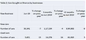 Table 2: Cars bought on finance by businesses