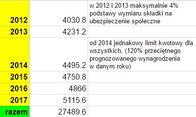 Limity wpłat na IKZE do 2017 tabela