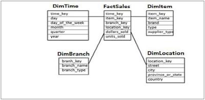 SAP HANA Schema in Data Warehouse