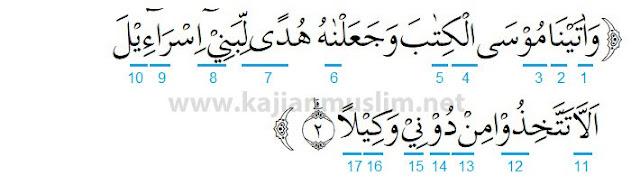 Hukum Tajwid Surat Al-Isra Ayat 2