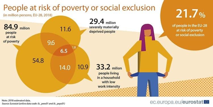 Persoane cu risc de sărăcie şi excludere socială