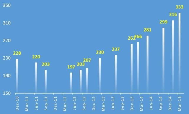 Nguy Cơ Của Việc Tín Dụng Bất Động Sản Tăng Trong Năm 2015