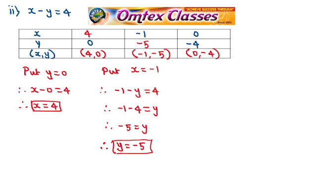 x + y = 3 and x - y = 4 Complete the following table to draw graph of the equation.