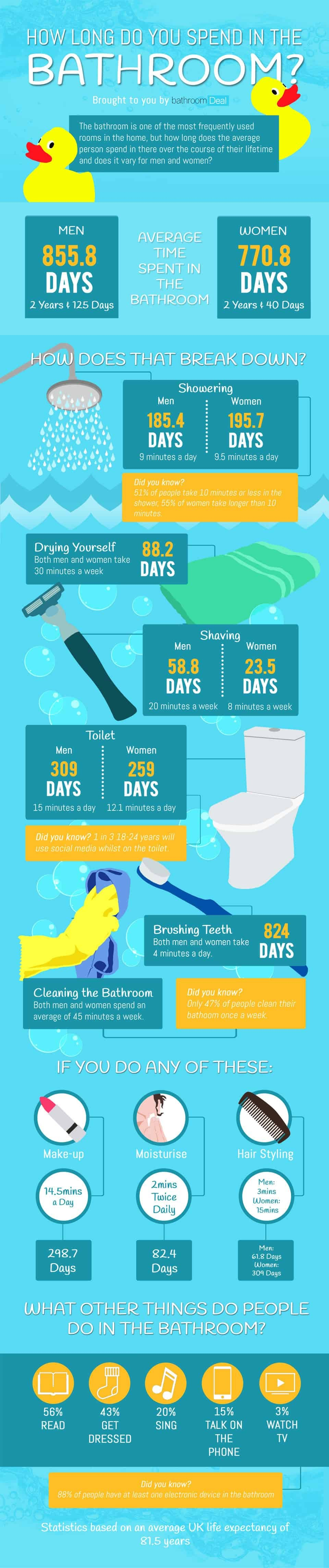 Mad stats about your period in the bathroom #infographic