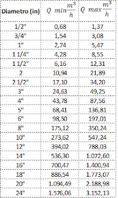 Caudales máximos según el diámetro de tubería