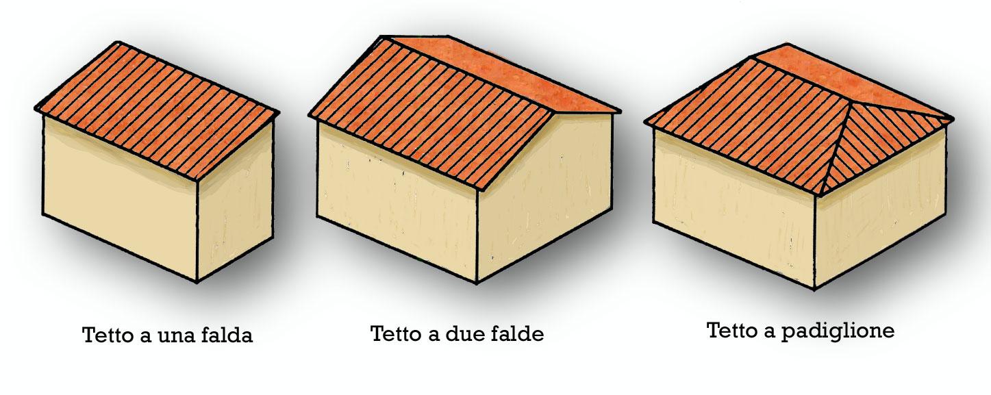 Tetto pendenza minima delle falde edilizia in un click - Tetto a falde inclinate ...