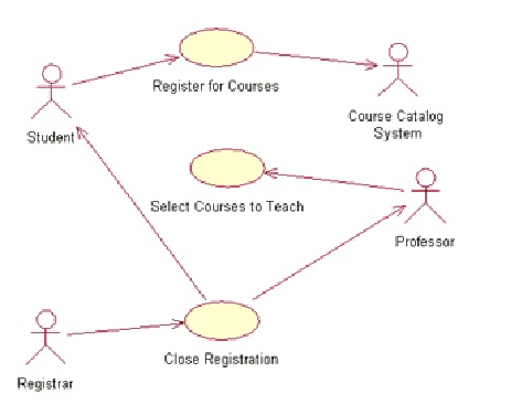 How to create Test Case from Use Case document - Software ...