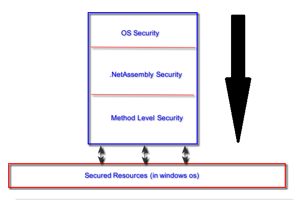 Fig 1. Code Access Security - Layers