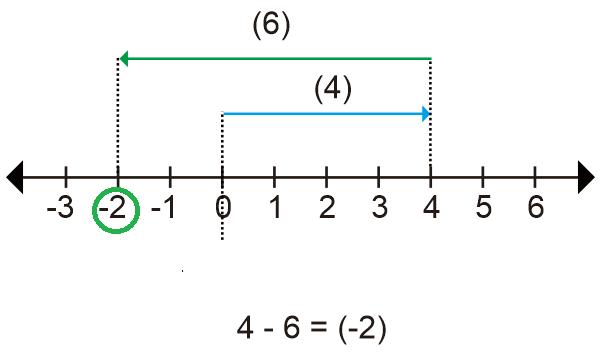 Pengurangan Bilangan Bulat dengan Garis Bilangan
