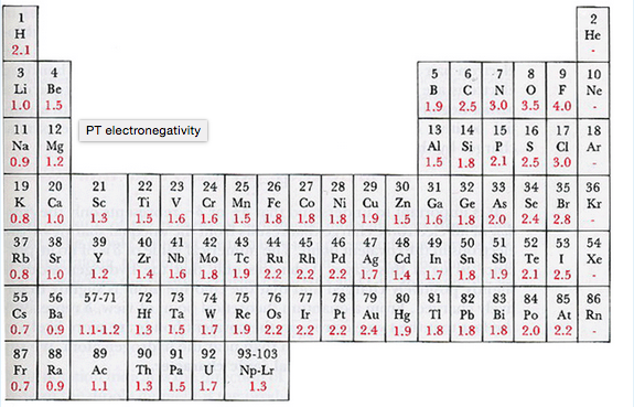 Tutor homework chemistry help electronegativity table