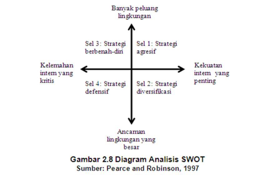 Tugas manajemen strategik november 2016 diagram analisis swot ccuart Gallery
