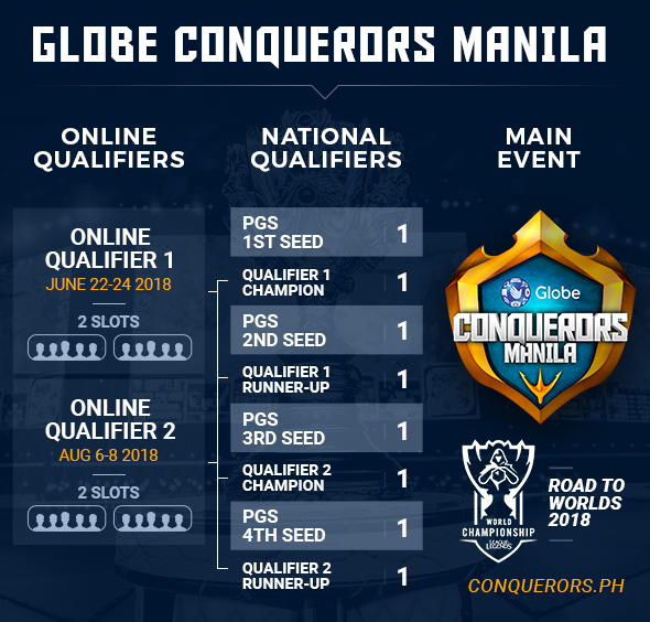Details about the Biggest Regional LoL Tournament in Southeast Asia Games : Globe Conquerors Manila 2018 : Details about the Biggest Regional LoL Tournament in Southeast Asia
