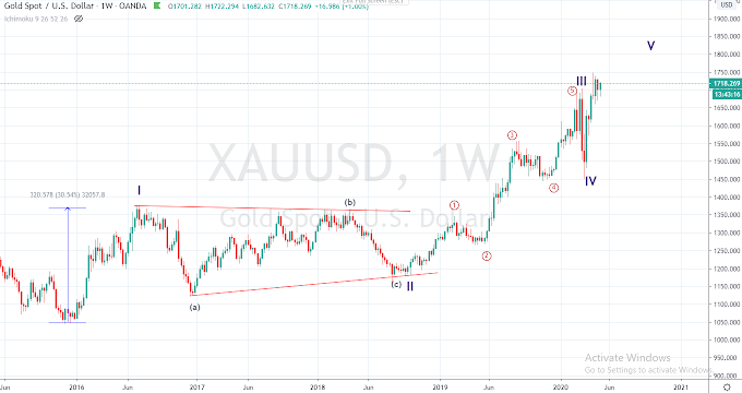 Gold XAU/USD Road Map for 1790 Elliott Wave Analysis - 8th May 2020