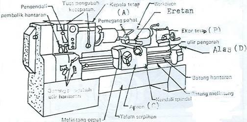 Teori Dan Modul Mesin Bubut Manual(Convensional) ~ Artikel