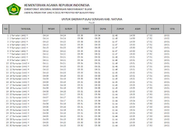 Jadwal Imsakiyah Ramadhan 1442 H Daerah Pulau Serasan Kabupaten Natuna, Provinsi Kepulauan Riau