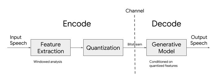 Lyra Architecture Chart
