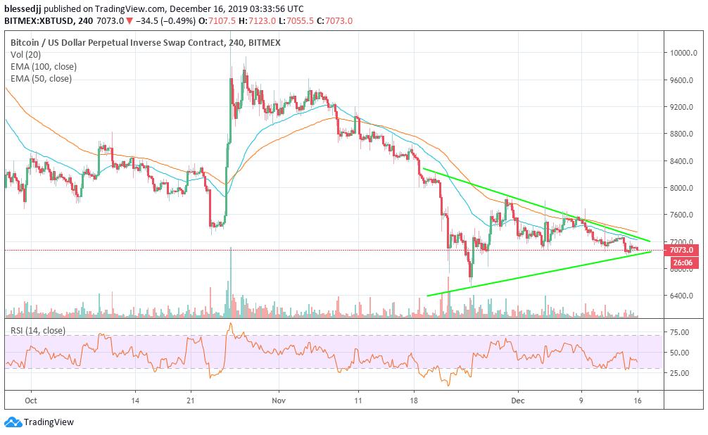 bitcoin analiz 16 aralık 2019