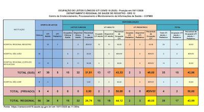 Clique na imagem e veja a taxa de ocupação dos Hospitais do Vale do Ribeira (18/11)