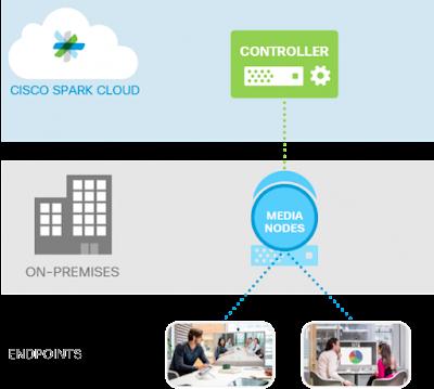 Cloud Video Conferencing, Cisco Tutorials and Materials, Cisco Certifications
