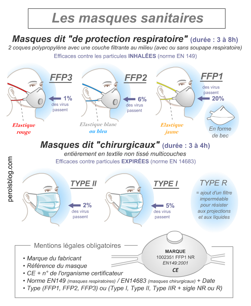 Masques Coronavirus à Pérols