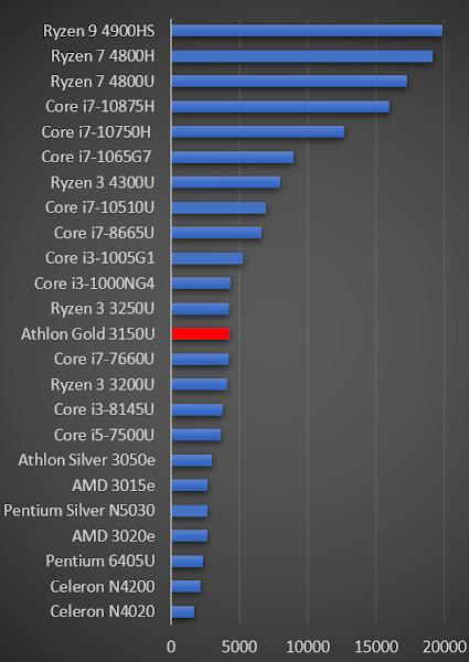 Athlon Gold 3150U