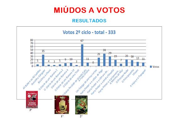 Votação na EB de Castanheiros