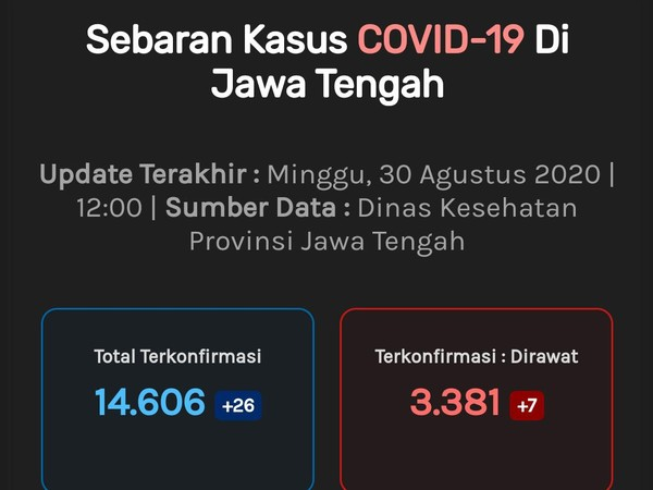 Update Corona di Jateng 30 Agustus: 14.606 Positif, 1.388 Meninggal