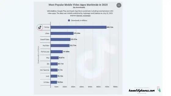 TikTok أكثر شعبية من يوتيوب ويصبح التطبيق الفيديورقم 1 Android وIOS