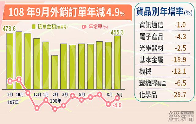9月外銷訂單年減4.9%