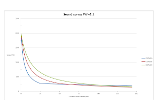 Graph showing different sound curves, X axis is distance from target centre and Y axis is pitch of sound.