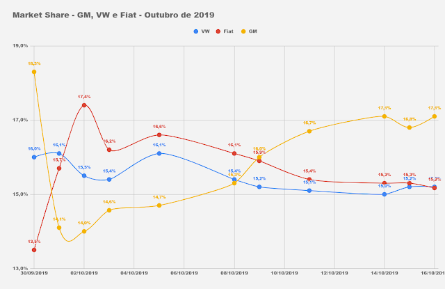 Mercado: Volkswagen cresce; Fiat e Toyota caem - outubro