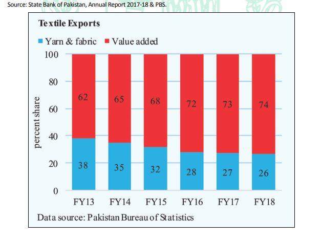 Textile Export Performance 2020