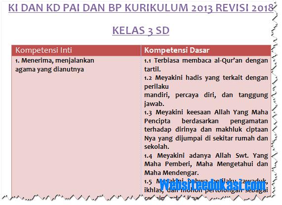 KI KD PAI dan BP Kelas 3 SD/MI Kurikulum 2013 Revisi 2018