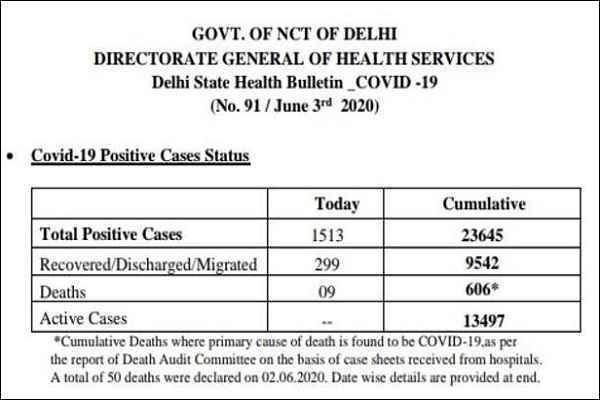 delhi-corona-update-total-23645-positive-patient-3-june-2020