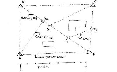 Chain Surveying Viva Questions