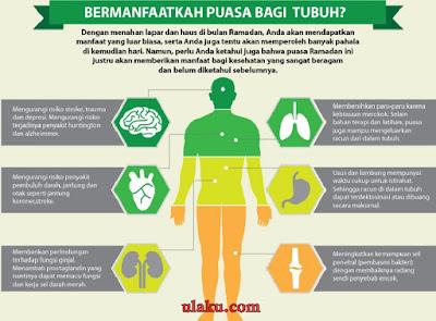 manfaat puasa bagi kesehatan organ tubuh, manfaat puasa bagi kesehatan menurut islam, kesehatan puasa bagi kesehatan jasmani dan rohani