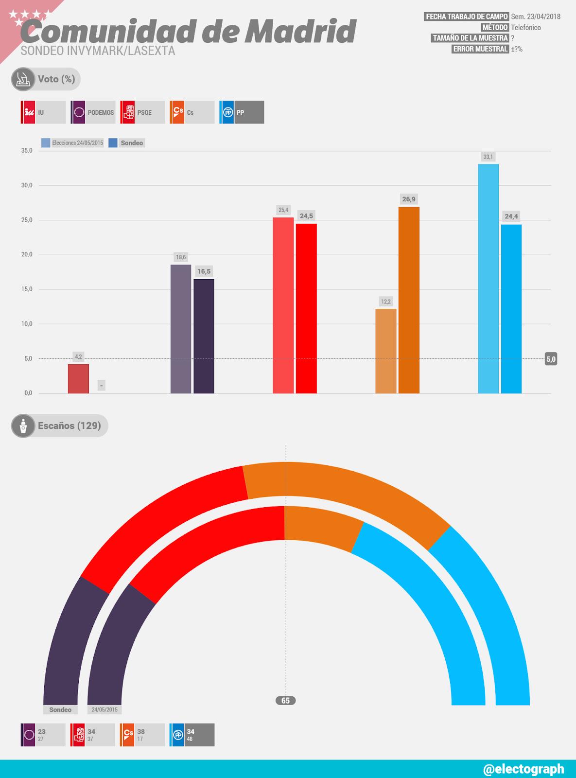 Gráfico de la encuesta para elecciones autonómicas en la Comunidad de Madrid realizada por Invymark para LaSexta en abril de 2018