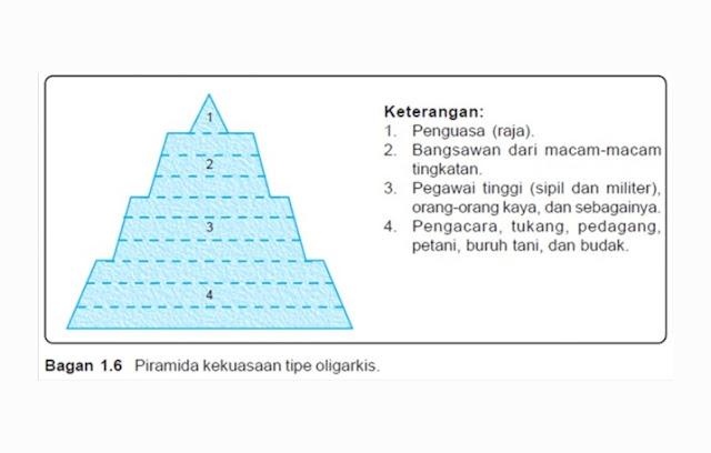 Stratifikasi sosial Tipe Oligarkis