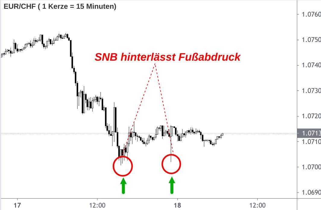Euro-Stützungskäufe der SNB auf 15-Minuten EUR/CHF-Kurs Diagramm