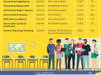 Pengumuman dan Cara Cek hasil UTBK  SBMPTN 2019