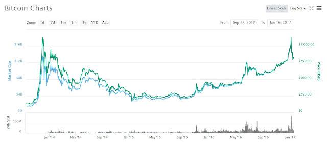 Le bear market du Bitcoin entre 2014-2016