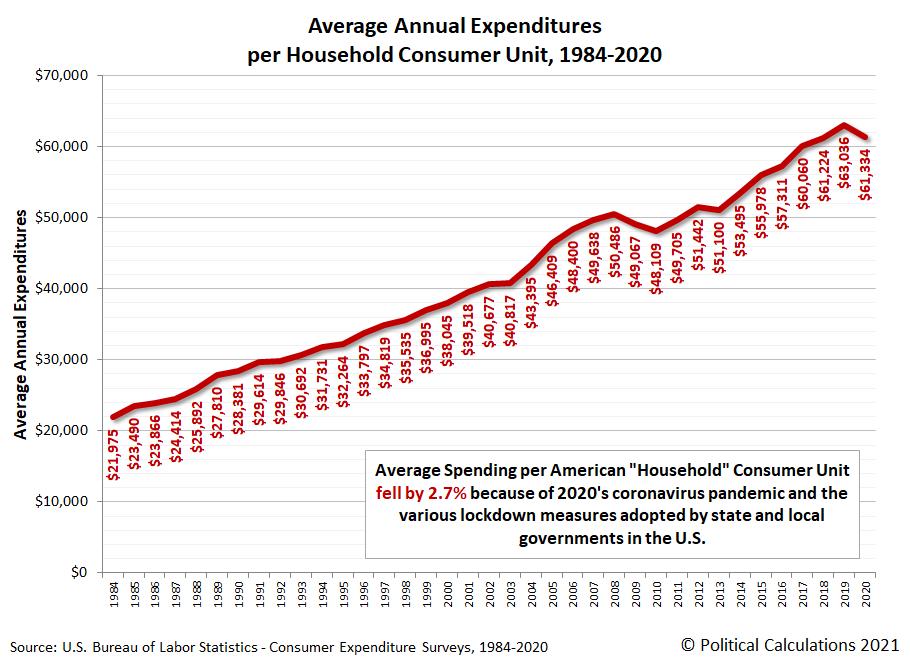 Average Annual Expenditures per Household Consumer Unit, 1984-2020