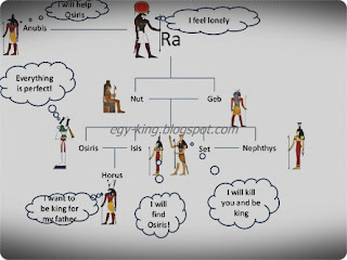 Ancient Egypt Gods and Goddesses names