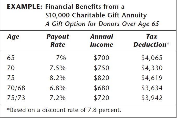 $10,000 Charitable Gift Annuity Example