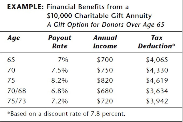 $10,000_Charitable_Gift_Annuity_Example