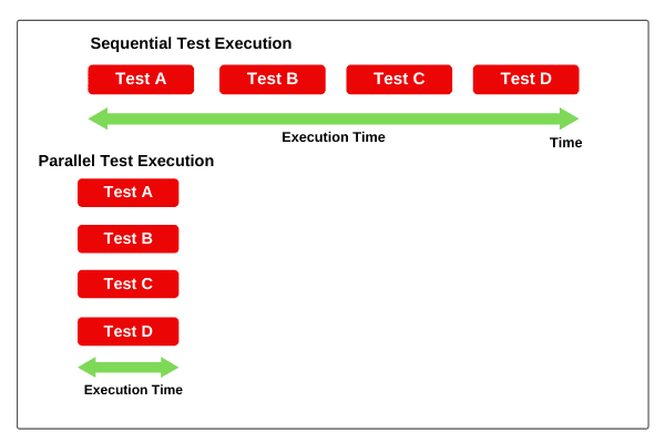 Parallel testing in TestNG