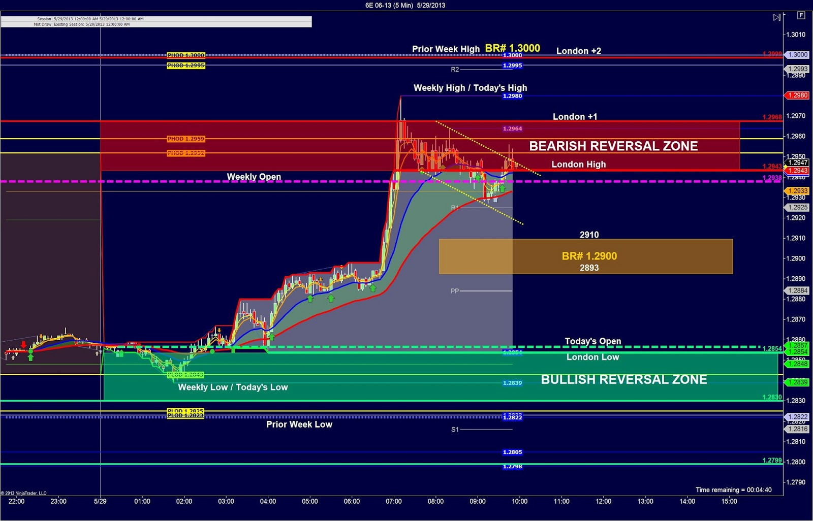 Euro Day Trading Strategy – Sideways Markets