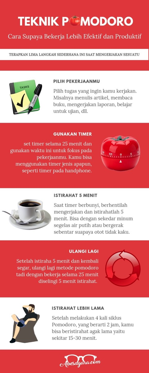 Infografik Cara Melakukan Teknik Pomodoro