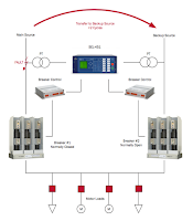Transfer Switching with Breakers
